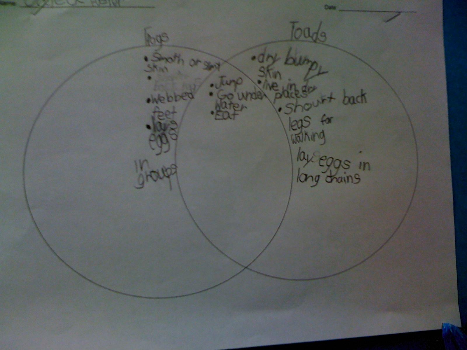 frog and toad venn diagram 1990 mazda b2200 radio wiring bishop 39s blackboard an elementary education blog is it a
