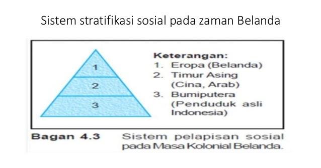 Perkembangan stratifikasi sosial di indonesia ccuart Gallery