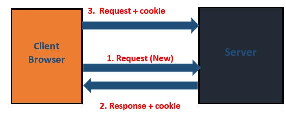 Cookies Class in Servlet