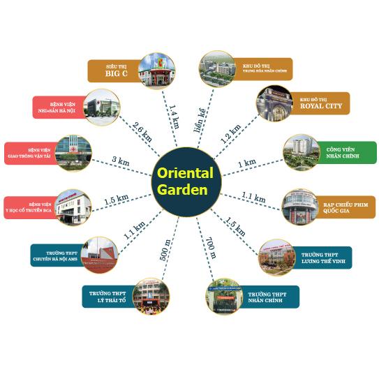 Liên kết vùng chung cư Oriental Garden 4.1 Lê Văn Lương
