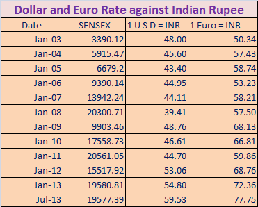 Ru Value Deflation Is It Advantage Or Disadvantage For Import And How Many Lakhs Are Equals To 1 6 Million Billion Usd