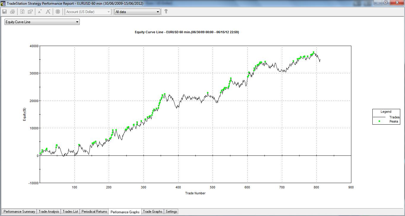 Testare un trading system