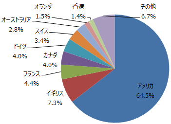 <購入・換金手数料なし>ニッセイ外国株式インデックスファンドの国・地域別組入比率