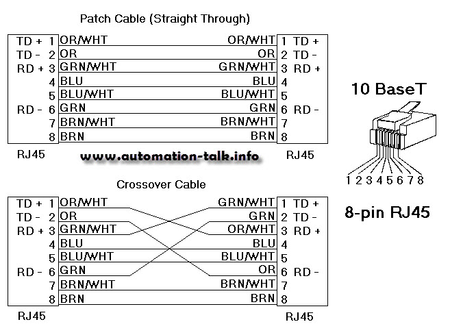Allen bradley ethernet cable connections automation talk all allen bradley ethernet cable connections automation talk all about industrial automation asfbconference2016 Images