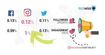 crecimiento-enganche-twitter-instagram-facebook
