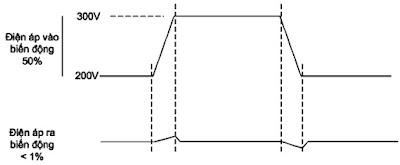 Hình 18 - Khi có mạch hồi tiếp so quang thì sự biến động của điện áp ra không đáng kể trong khi điện áp vào có sự biến động rất lớn.