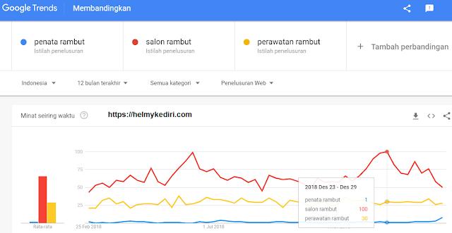 riset keyword googletrend