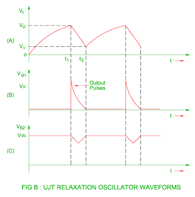 ujt relaxation oscillator waveforms