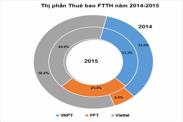 Số Lượng Thuê Bao Cáp Quang Của FPT Telecom Tăng Mạnh