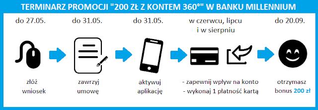 Terminarz promocji 200 zł z kontem 360 w Banku Millennium