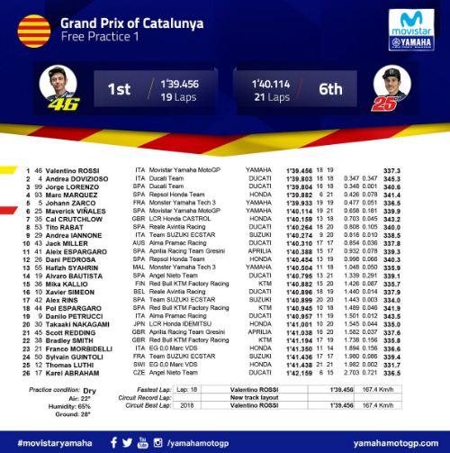 Hasil FP1 MotoGP Catalunya Spanyol 2018