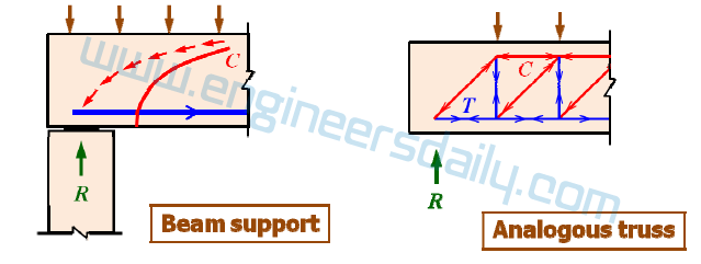 4. Tension near the supports of beams