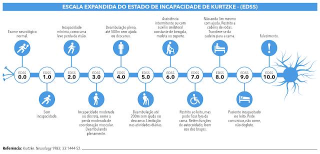 Esclerose múltipla atinge cerca de 30 mil brasileiros, mas ainda é Subdiagnosticada
