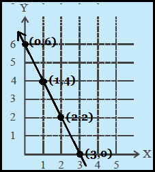 Pengertian dan Cara Menggambar Persamaan Garis Lurus
