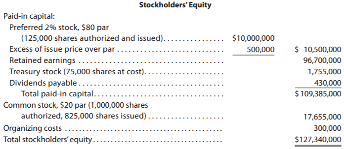 Accounting Q and A: EX 13-18 Stockholders' Equity section of