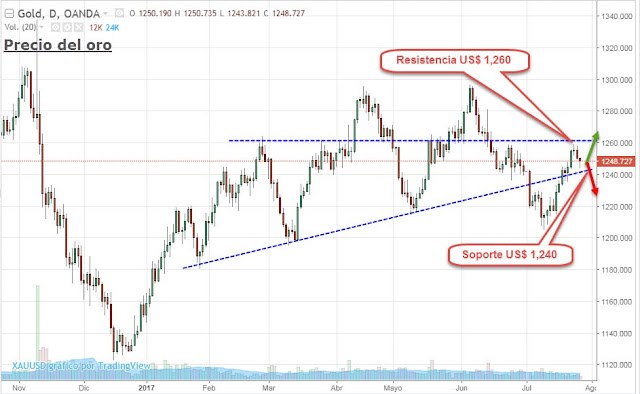 Precio del oro actual