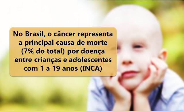 No Brasil, o câncer representa a principal causa de morte (7% do total) por doença entre crianças e adolescentes com 1 a 19 anos (INCA)