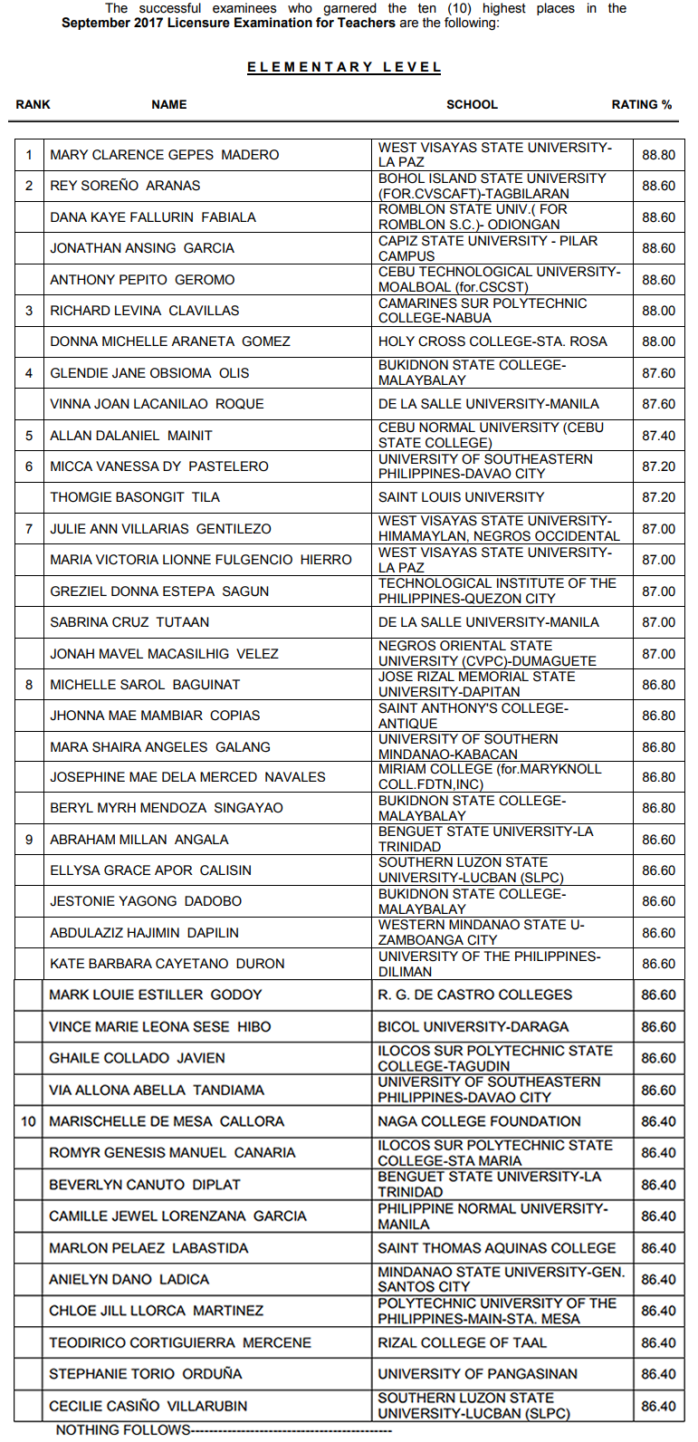 Top 10 Examinees September 2017 LET Results Elementary Level