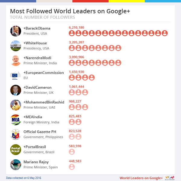 Most Followed World Leaders on Google+