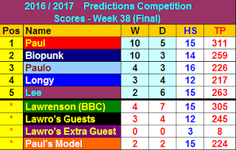 Predictions Table