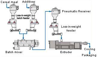 Extrusion Materials