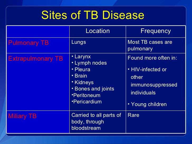 tb treatment guidelines 2016 pdf