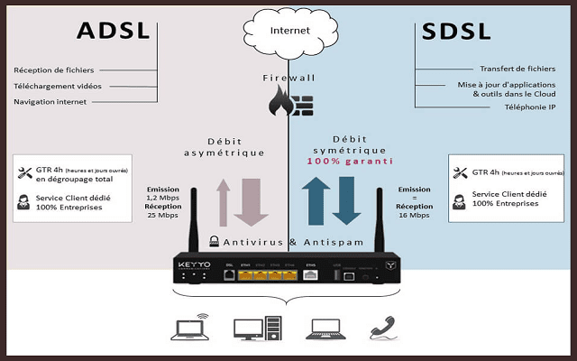 what is adsl and sdsl