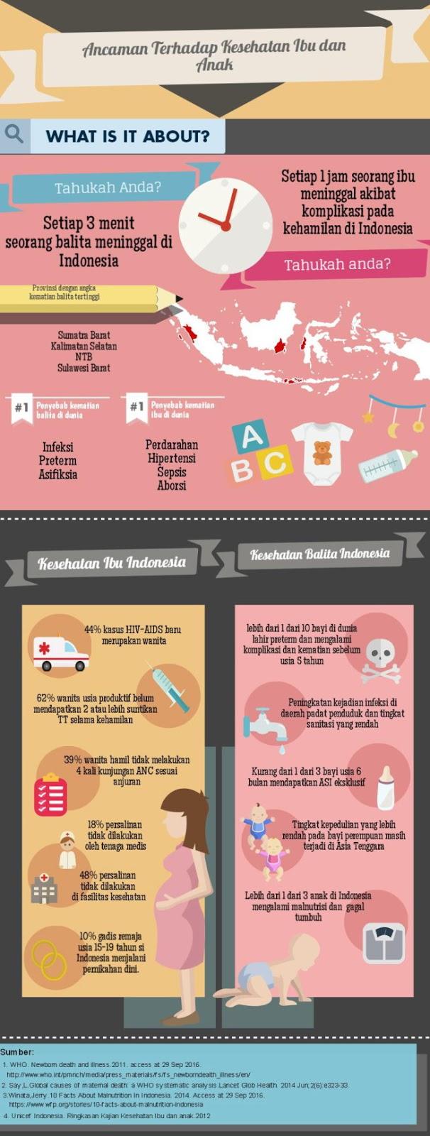 Ancaman Terhadap Kesehatan Ibu dan Anak - Infografis Kesehatan