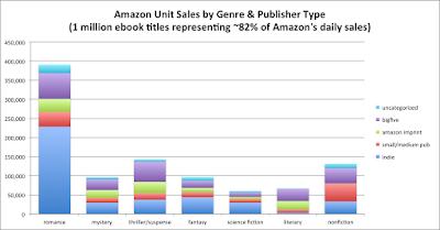 Amazon genre sales