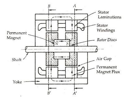 Advantages of Hybrid Stepper Motor