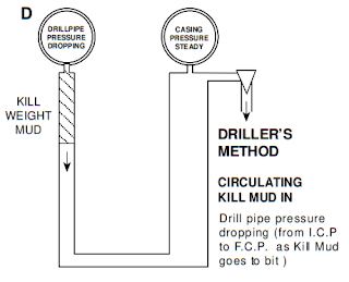 driller method - second circulation