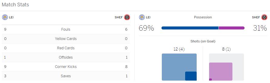 แทงบอล ไฮไลท์ เหตุการณ์การแข่งขัน เลสเตอร์ vs เชฟฯ ยูไนเต็ด