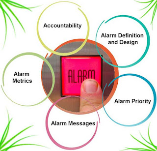Alarm Management of Industrial Operations