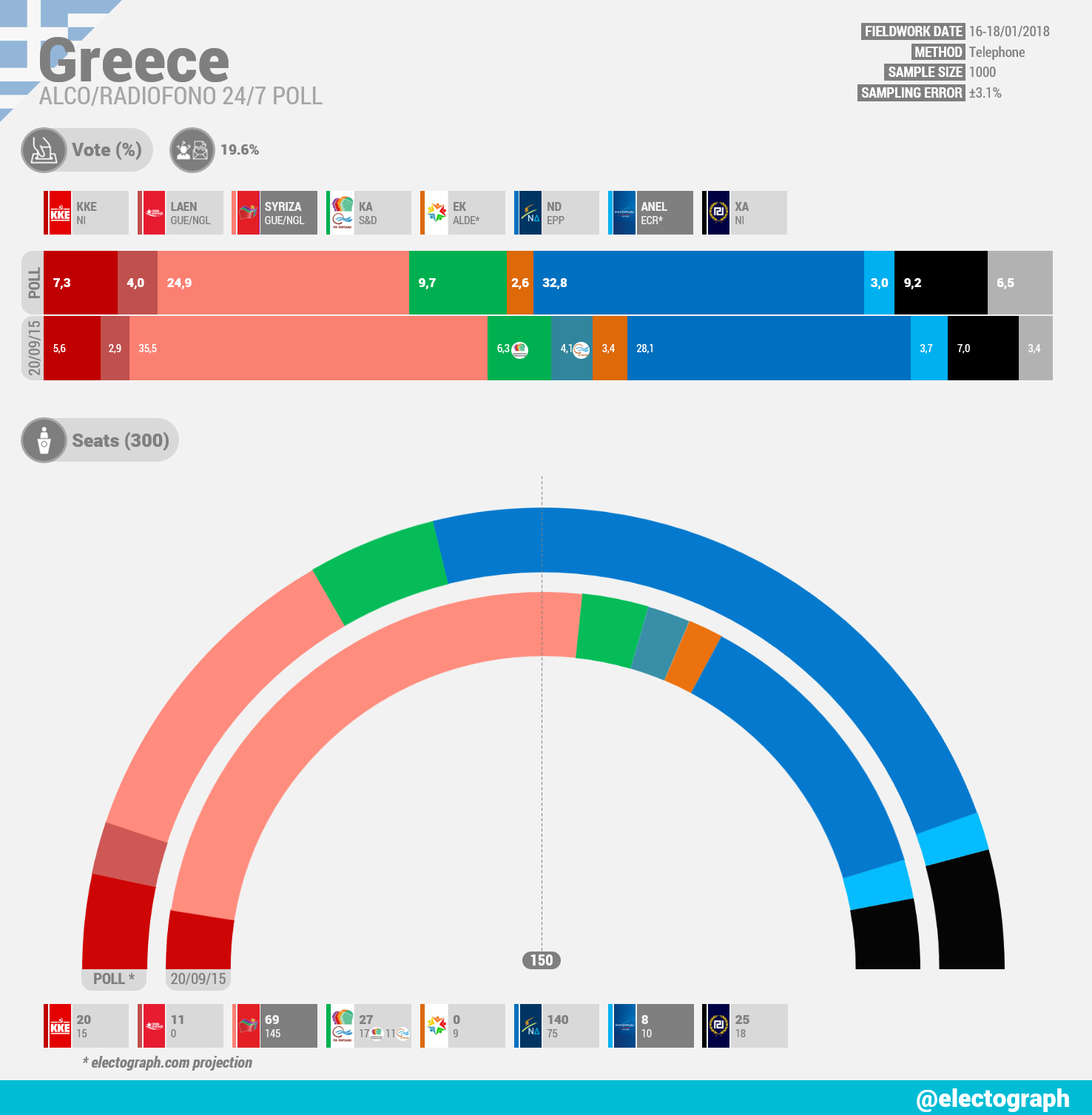 GREECE Alco poll chart for Radiofono 24/7, January 2018