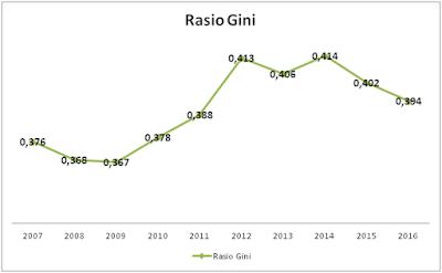 Mampukah Fiskal Indonesia Mengurangi Ketimpangan Pendapatan? (Bagian 1)