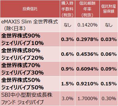 eMAXIS Slim 全世界株式(除く日本)とSBI中小型割安成長株ファンド ジェイリバイブを組み合わせた場合のコストは?