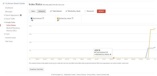 Kelas Informatika - Google Index Google Webmaster Tools