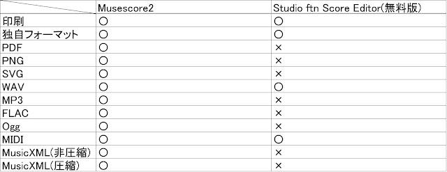 pdf 出力 楽譜ソフト 無料 音感