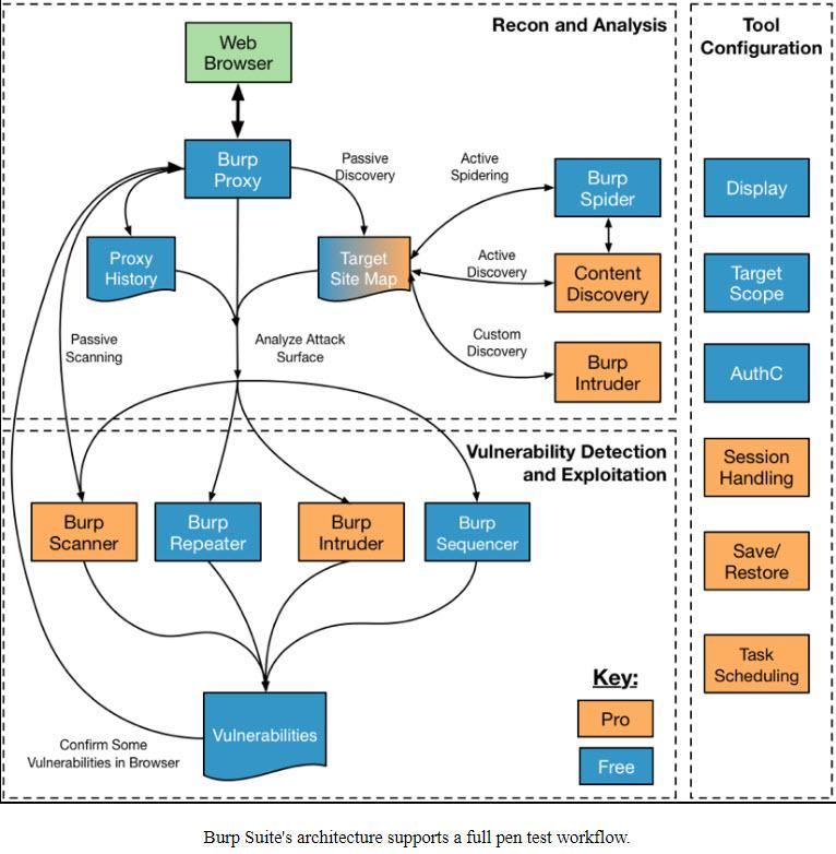 Cyber Security Leituras, traduções e links: Burp Suite's architecture