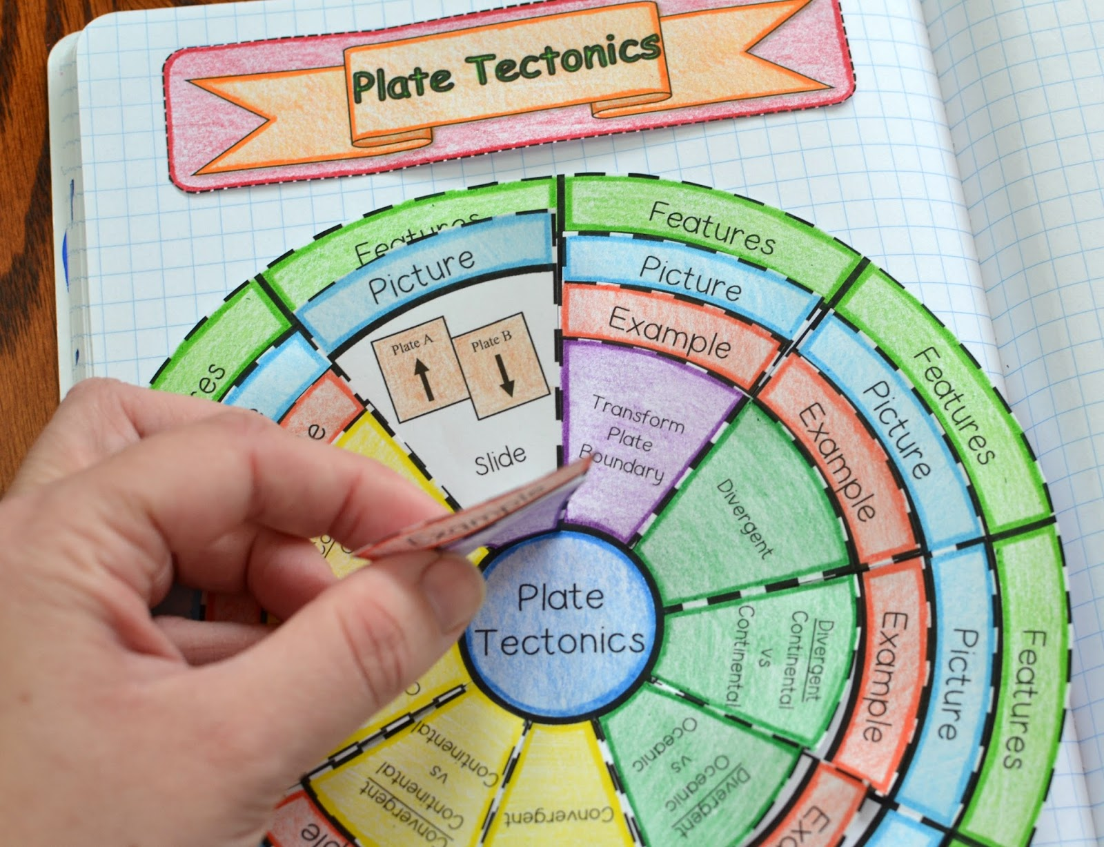 Plate Tectonics Wheel Foldable Math In Demand