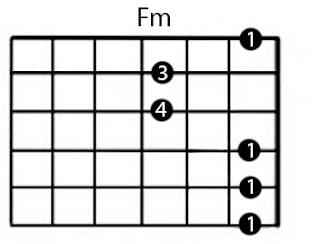 Gambar Belajar kunci gitar Fm