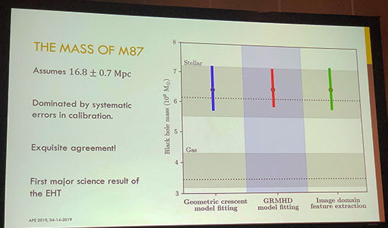 Mass and distance of M87 Black Hole (Source: Avery Broderick, EHT Collaboration, April APS Meeting in Denver)