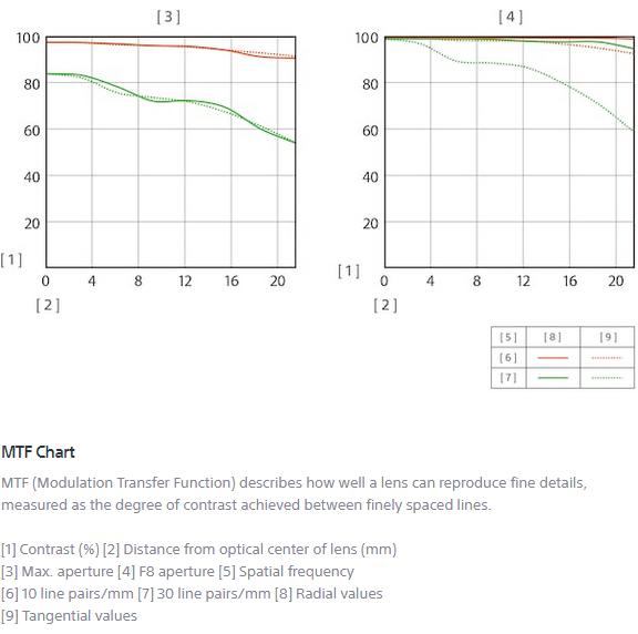 MTF-график объектива Sony FE 24mm f/1.4 GM