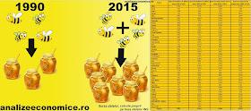 """Creșterea producției de """"miere"""" față de creșterea numărului de stupi din România bate toate recordurile"""