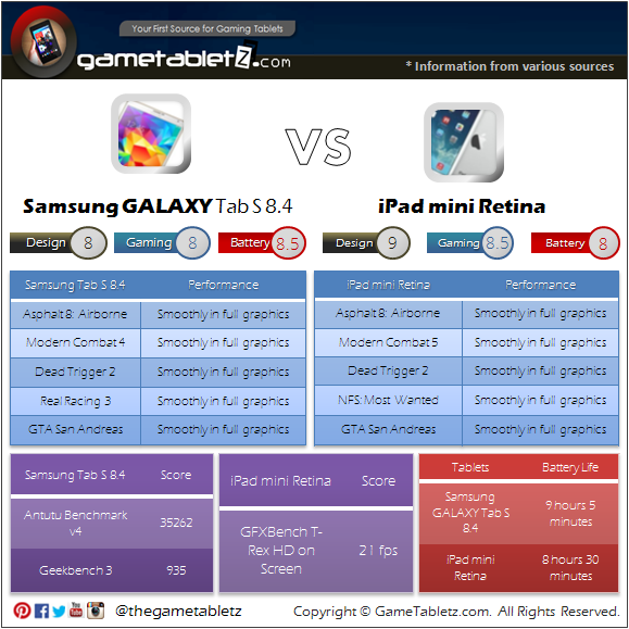 Samsung GALAXY Tab S 8.4 vs iPad mini Retina benchmarks and gaming performance