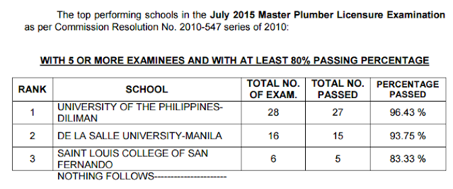 master plumber board exam top performing schools