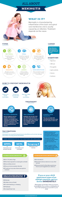 All you need to know about meningitis