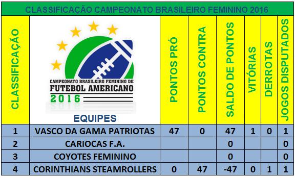 Overtime do F.A  Classificação e Tabela Campeonato Brasileiro ... 45d3b2428891f