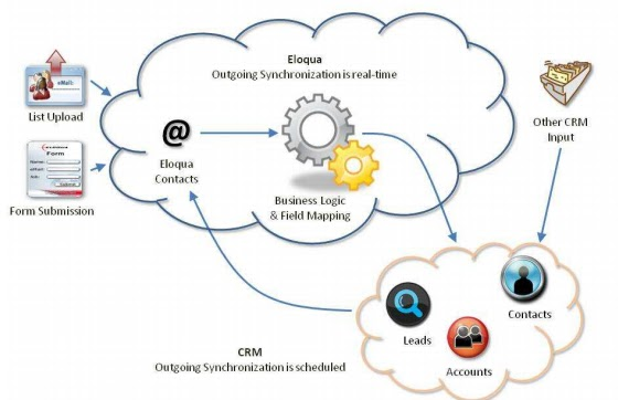 Eloqua Integration with Salesforce - Oyecode