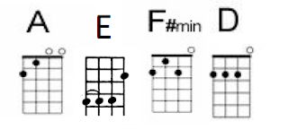 EHS Ukulele Club: New Chords to Learn